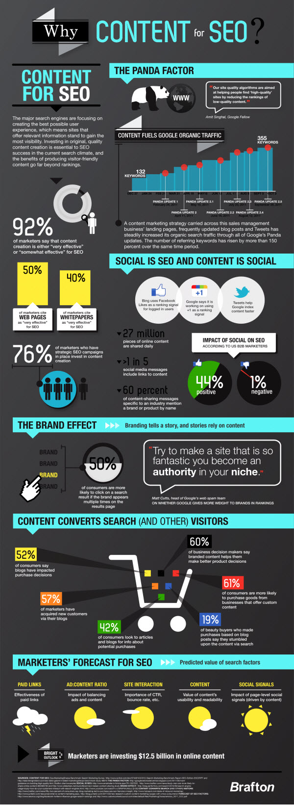 SEO-and-Content-Infographic