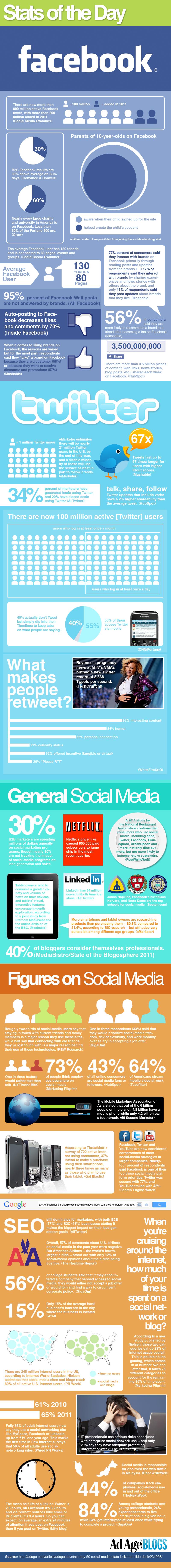 Socialmediastatsoftheday