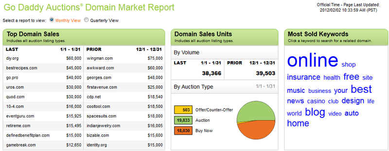 GoDaddy131auctionreport