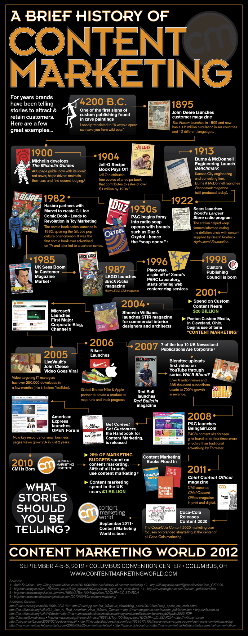 Historyofcontentmarketing