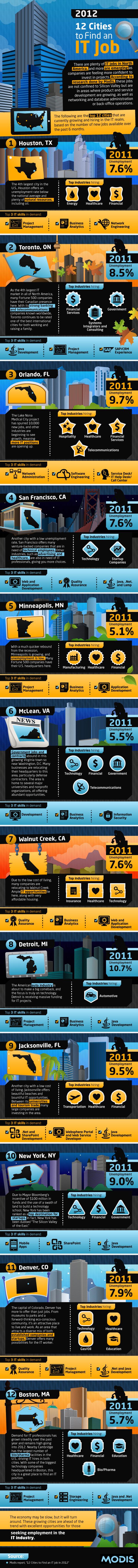 IT-job-2012-americamodiscom
