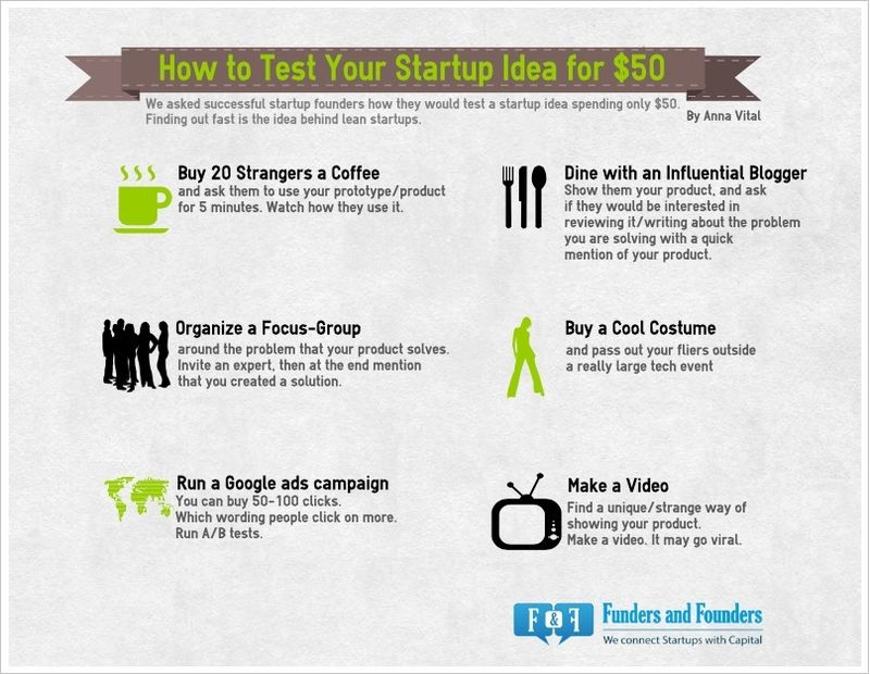 HowtoTestYourStartupIdeafor50