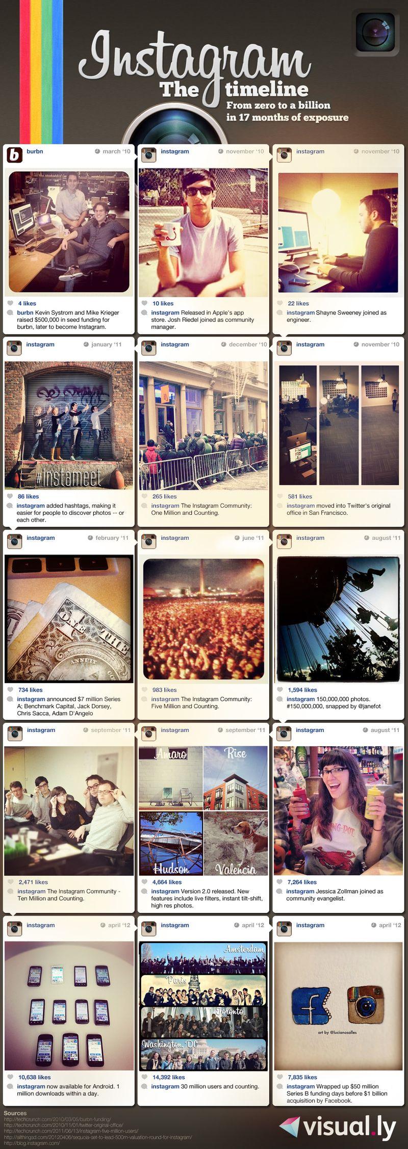 InstagramFromZerotoaBillion