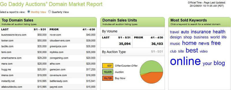 GoDaddy531auctionreport