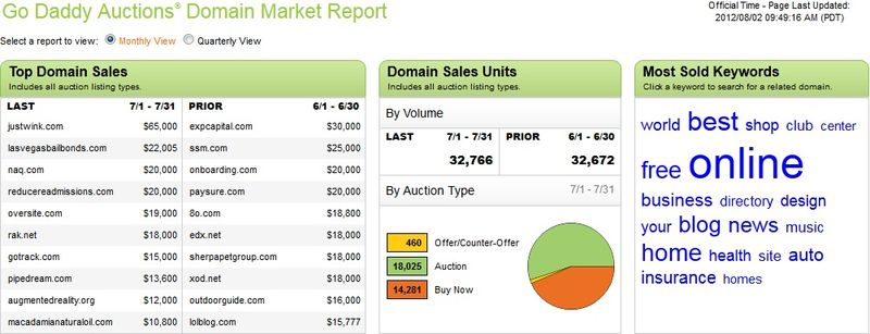 GoDaddy731auctionreport
