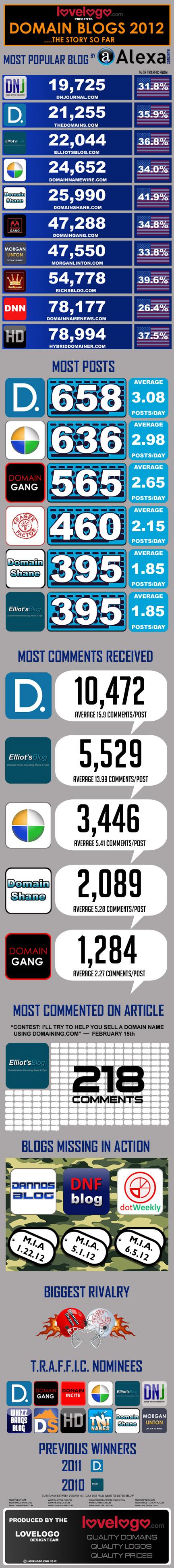 Domainblogs2012