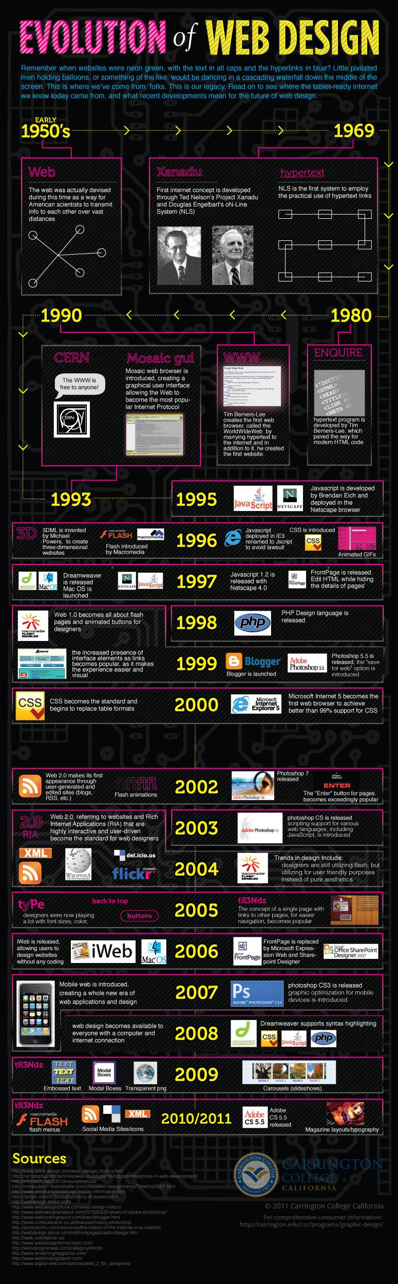 Evolution-of-web-designinfographic