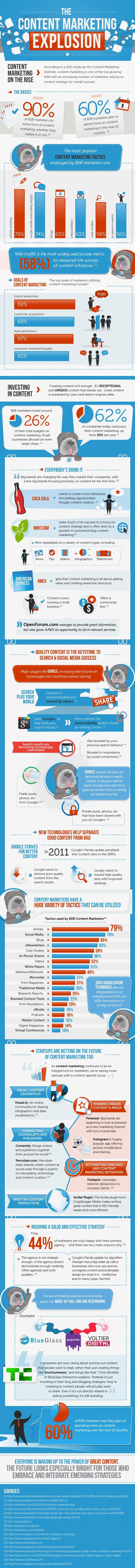 ContentMarketinginfographic