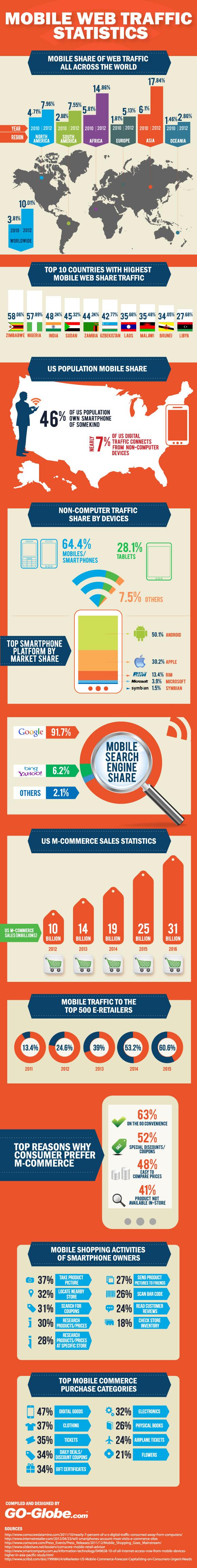Mobile-web-traffic-statistics