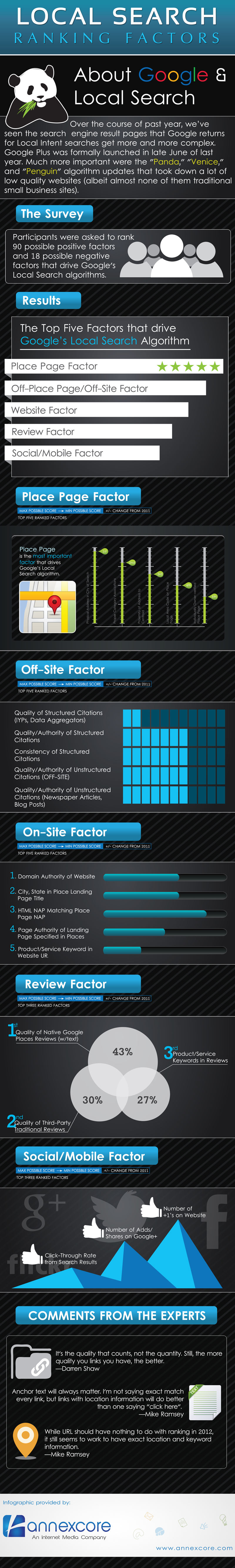 Local-Search-Ranking-Infographic-AnnexCore