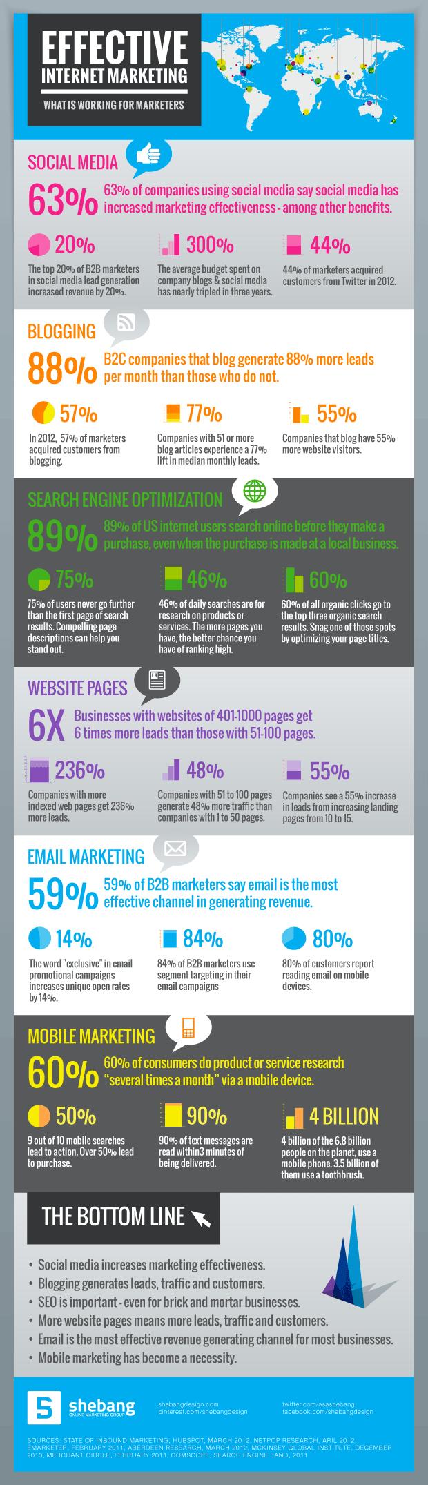 Effective-internet-marketing