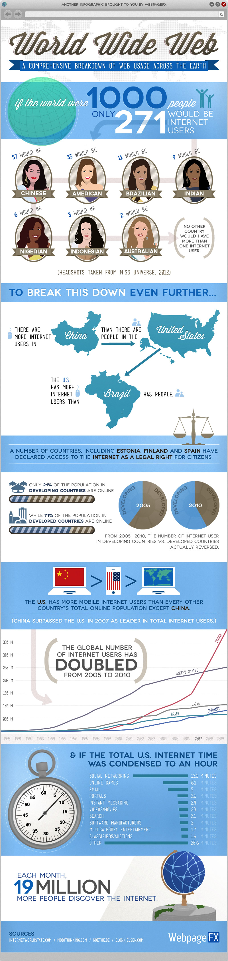 Internet-usage-infographic-blog