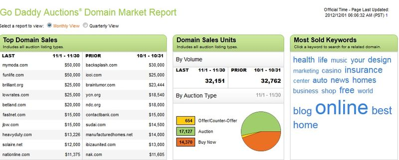 GoDaddy1130auctionreport