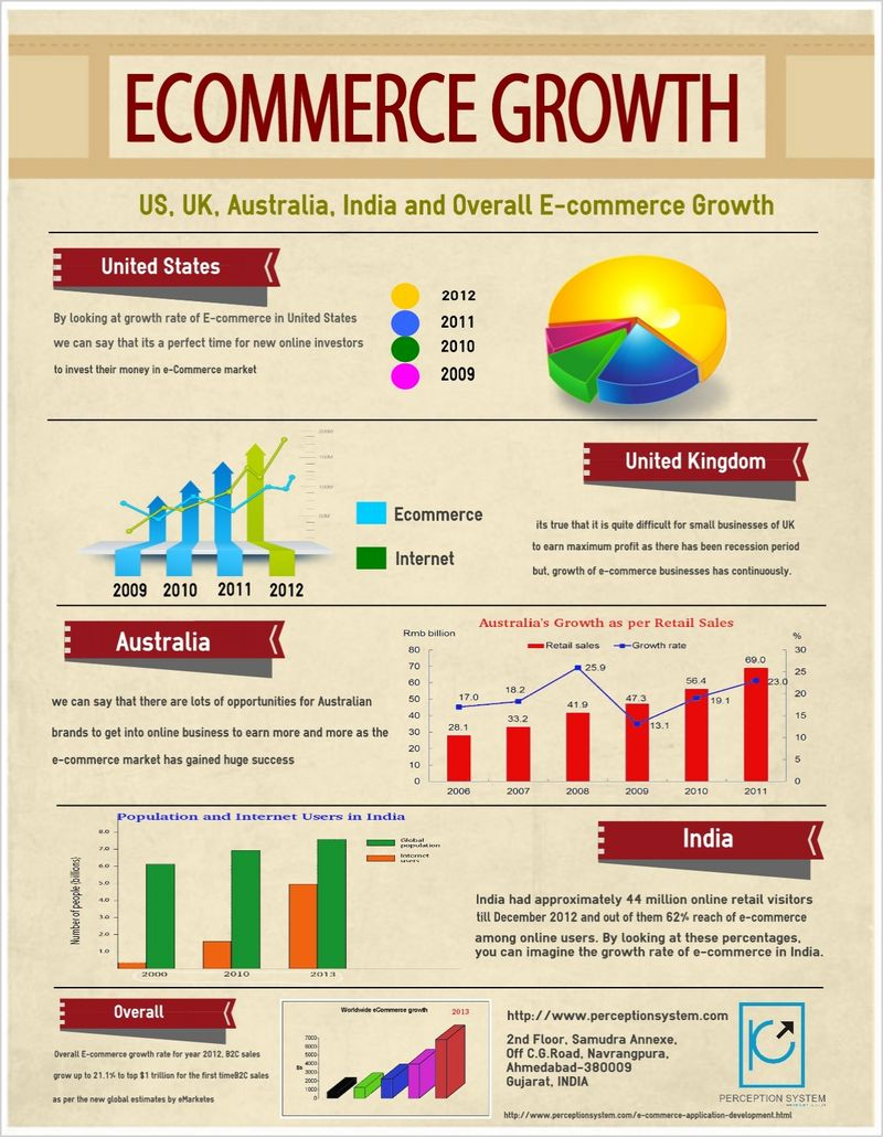 Ecommerce-growth-rate-which-country-wears-the-cap-of-success