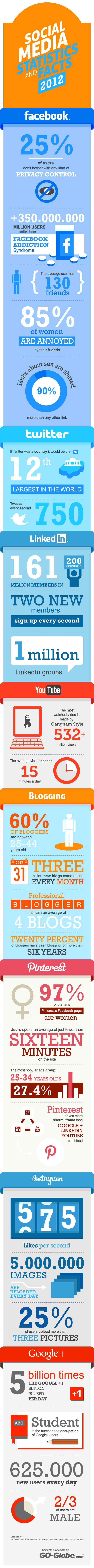 Social-media-statistics-and-facts-2012