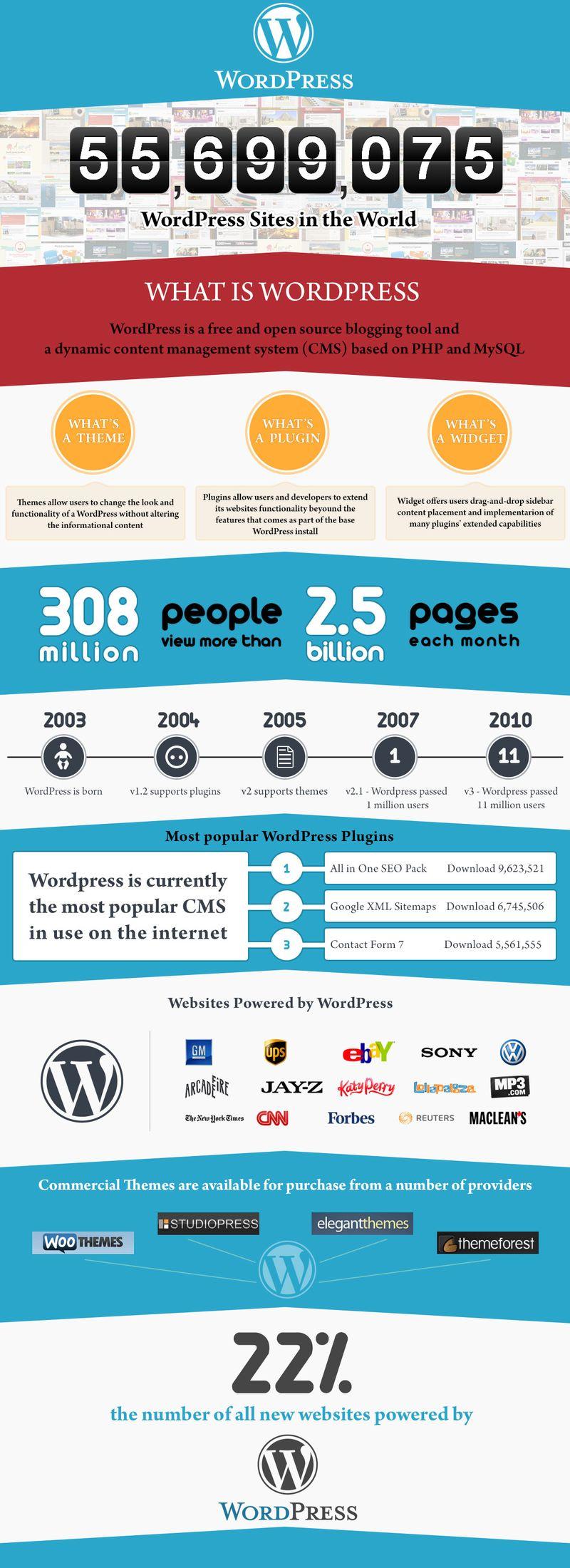 Wordpress-sites-in-the-world