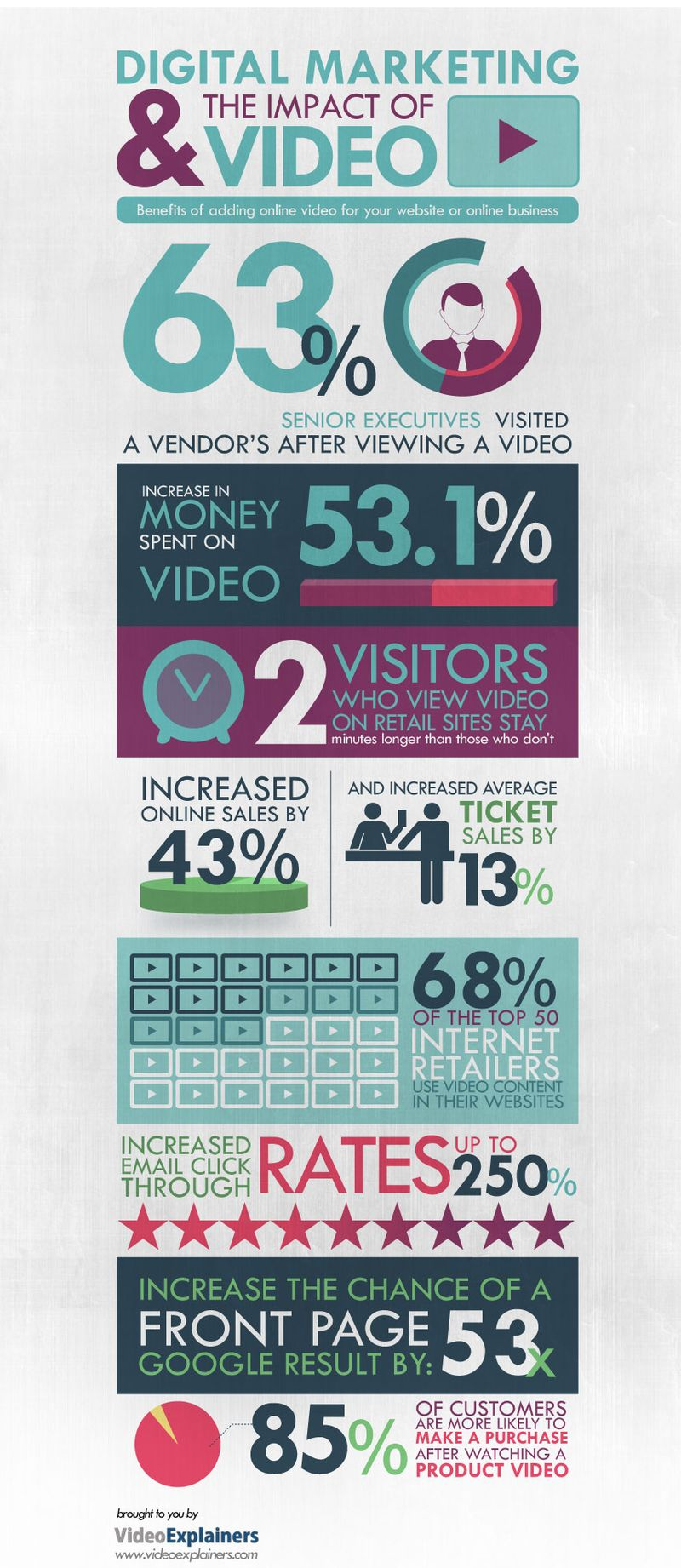 Impact-of-a-video