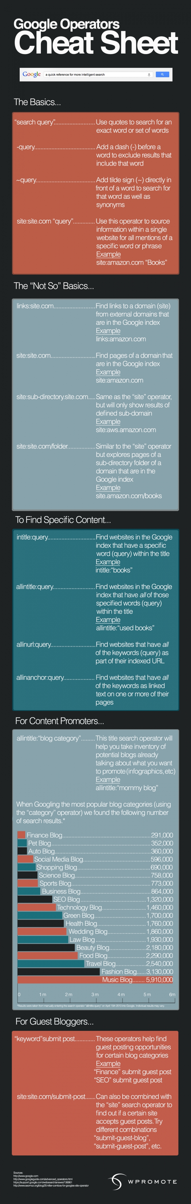 A-guide-to-google-operators-for-content-marketers