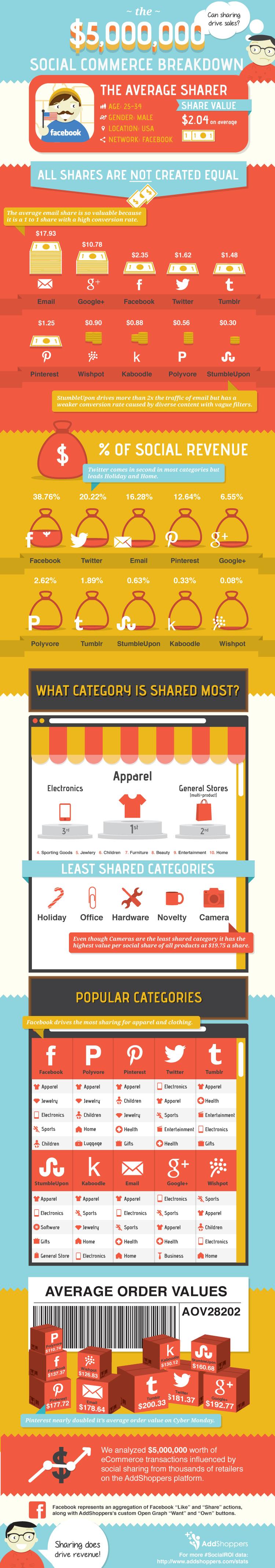 Social-sharing-drives-sales