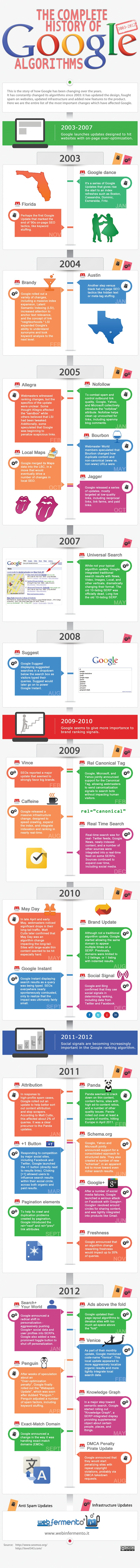 The-complete-history-of-google-algorithms