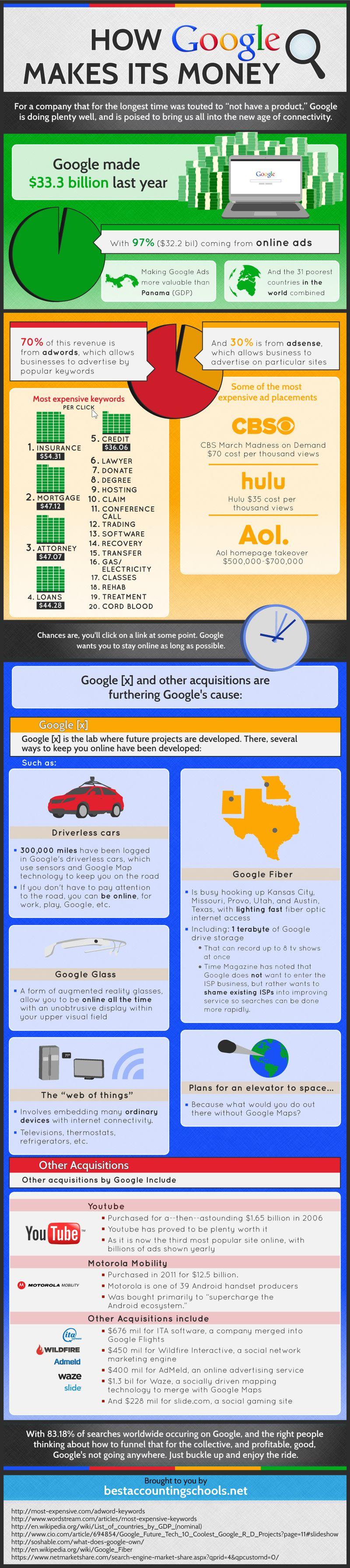 How-google-makes-its-money