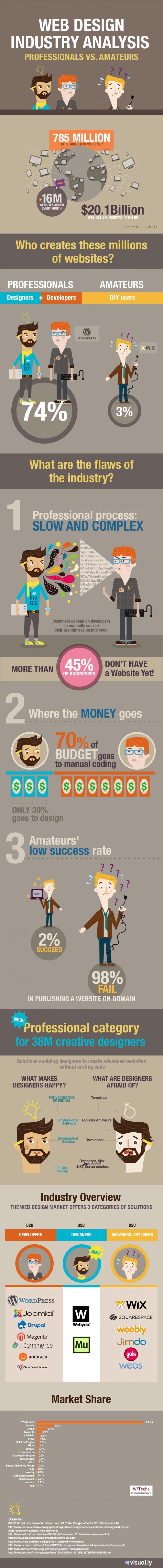 Web-design-industry-analysis-professionals-vs-amateurs
